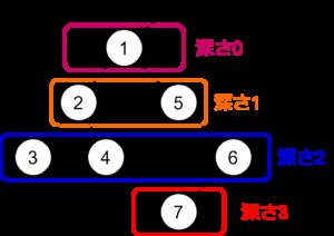 level ancestor の例示